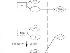 Qt入门教程(6) 局部变量元素加入成员变量QList后,局部变量出了作用域后,为什么QList仍然可以获取元素的值