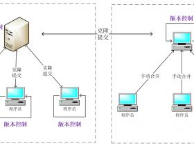 经差出差且断网,如何做好程序的版本控制